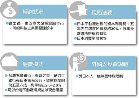海外置產王/東京郊區小套房 需求升溫