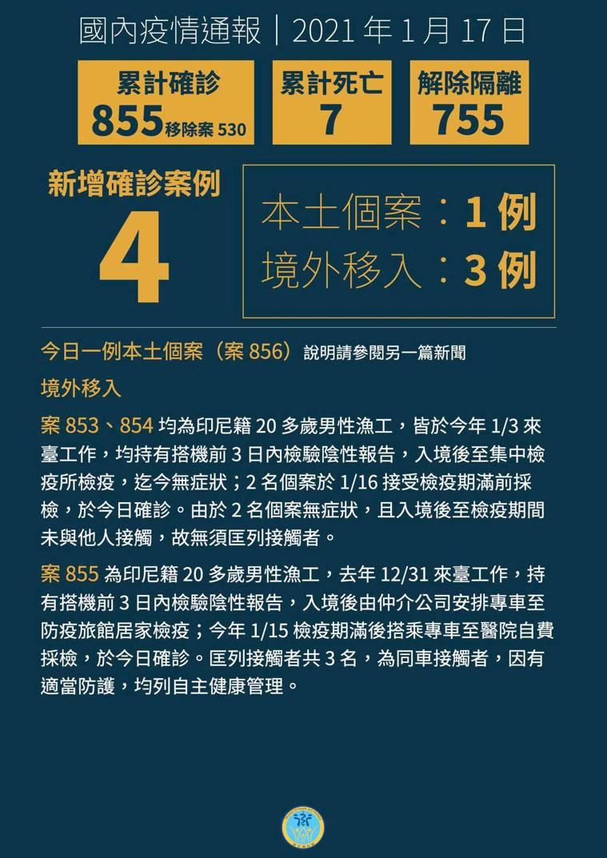 中央流行疫情指揮中心指揮官陳時中宣布,今日新增3例境外移入確定案853、854、...