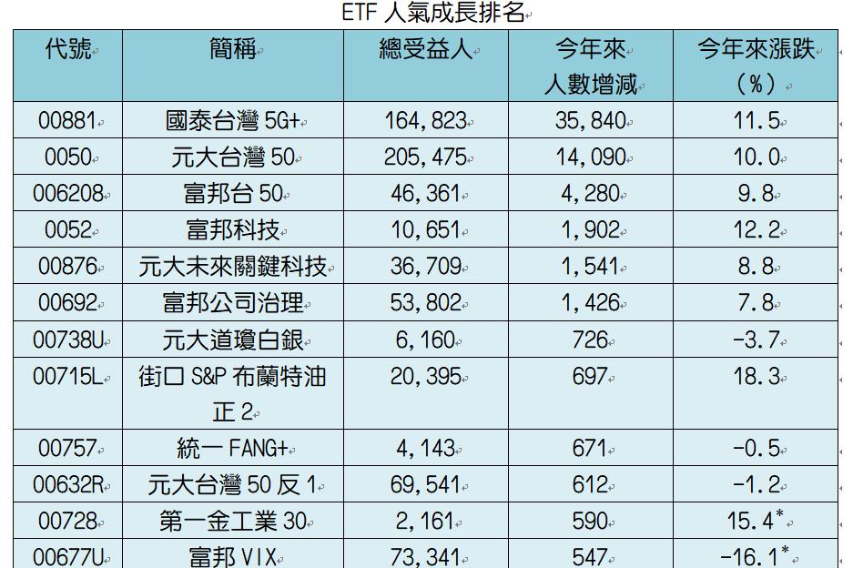 00881、0050帶頭衝 ETF人氣衝破170萬人