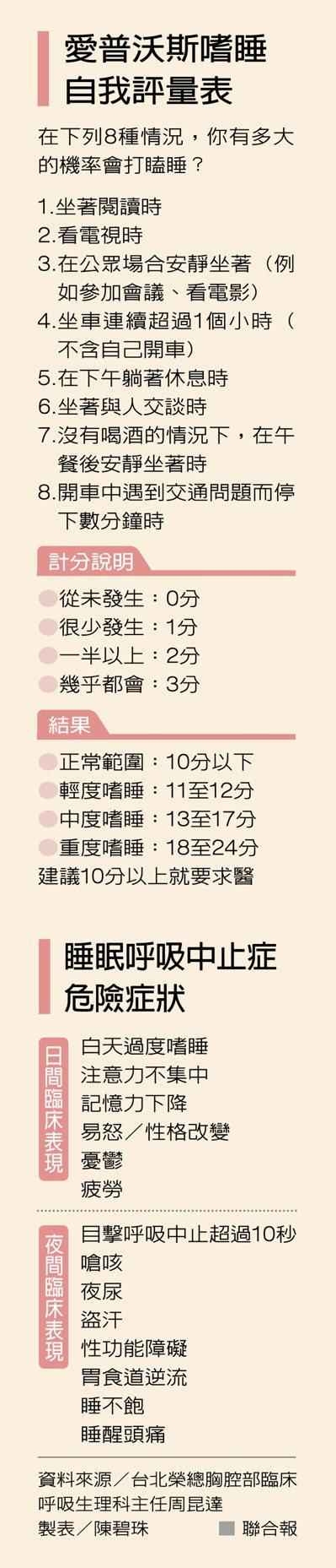 愛普沃斯嗜睡自我評量表 製表/陳碧珠