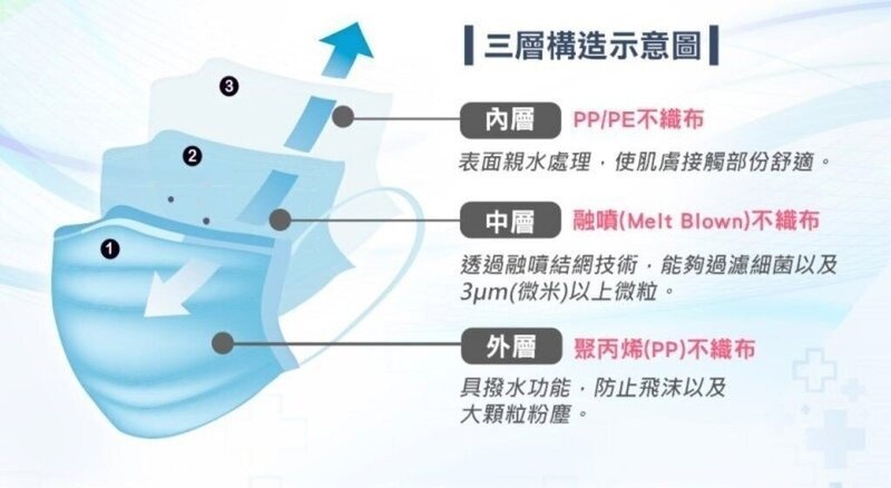 口罩的原材料是 PP材質(Polypropylene,聚丙烯) 不織布。口罩的前...