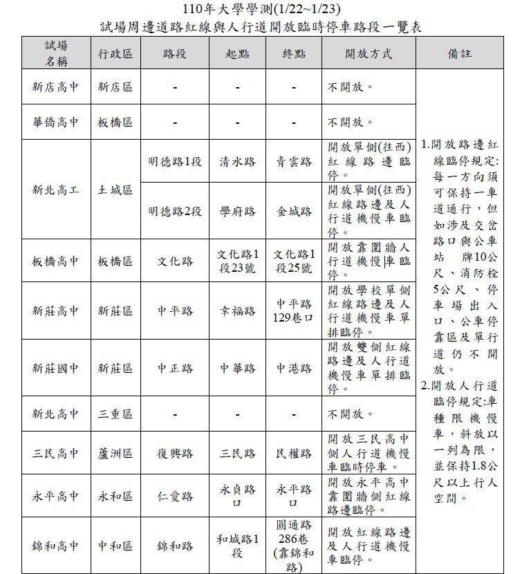 新北學測考場周邊臨停資訊一覽表。表/新北交通局提供