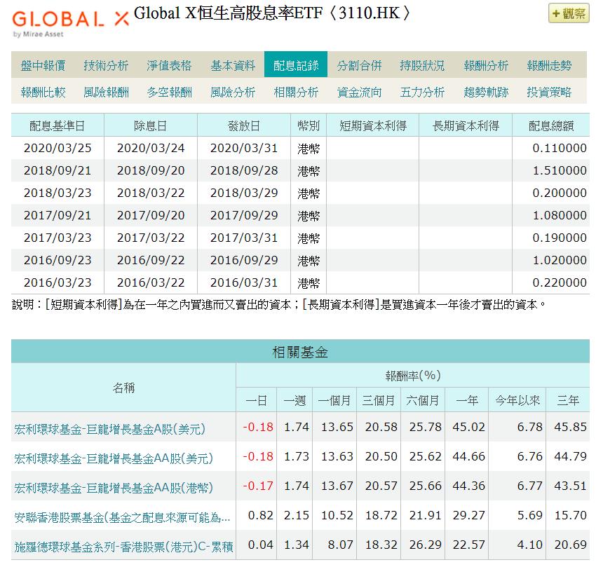 Global X恒生高股息率ETF曾經不配息,但指數和00882完全不同。資料來...
