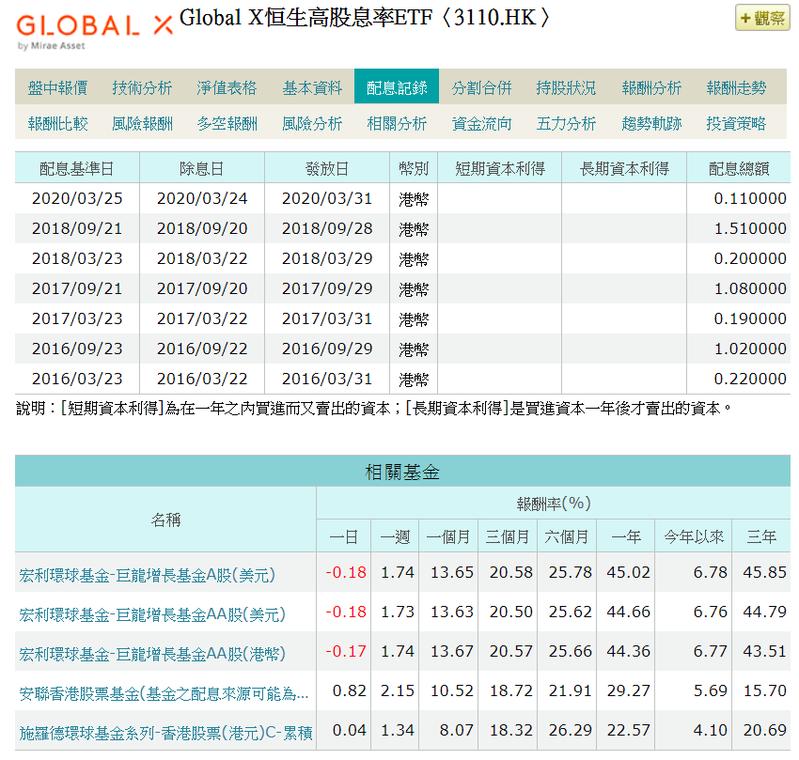Global X恒生高股息率ETF曾經不配息,但指數和00882完全不同。資料來源/MoneyDJ