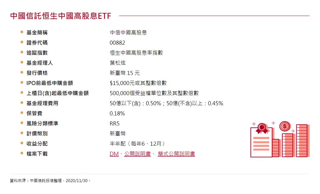 00882投資涵蓋中國股票。資料來源:中信投信
