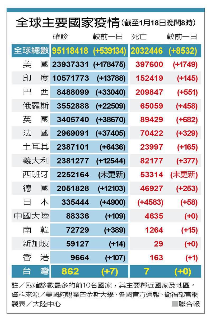 全球主要國家疫情(截至1月18日晚間8時) 圖/聯合報提供