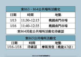 今天新增四例本土確診 桃園醫院1護理師、案863護理師2家人、1外籍看護