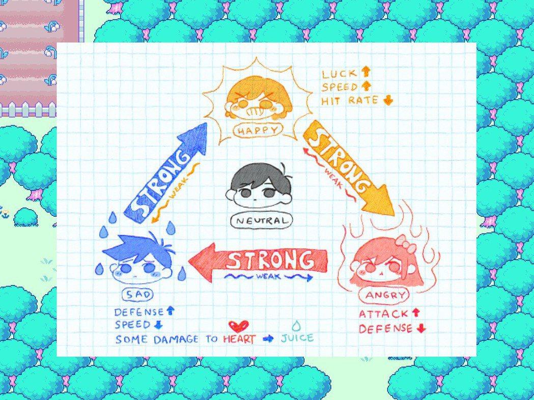 遊戲中也有對於情緒三角互剋的關係以圖來顯示。