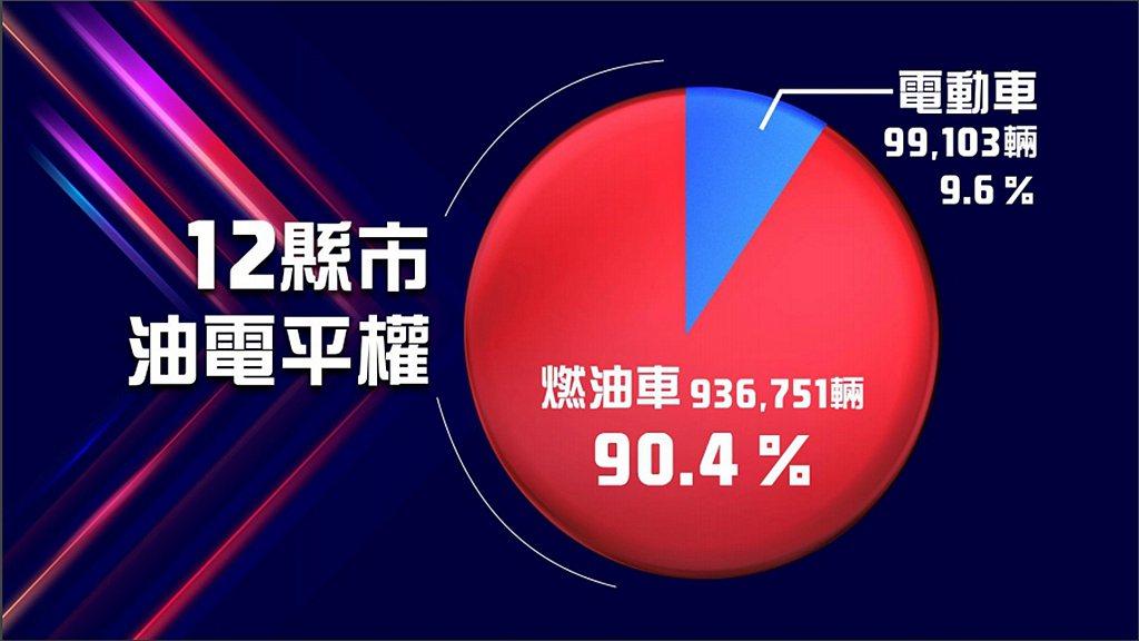 去年台灣機車市場創新高峰,總銷售達1,035,854台,油車與電車的銷售比例回到...