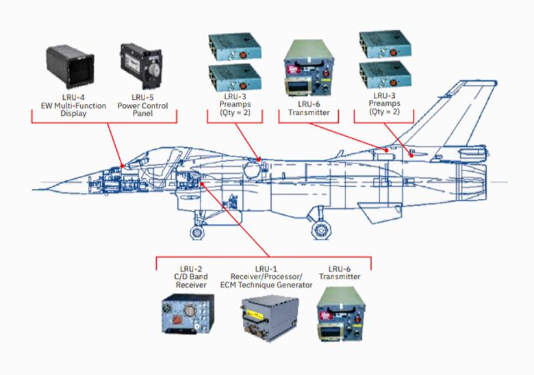 ALQ-254電戰系統。  圖/L3Harris公司