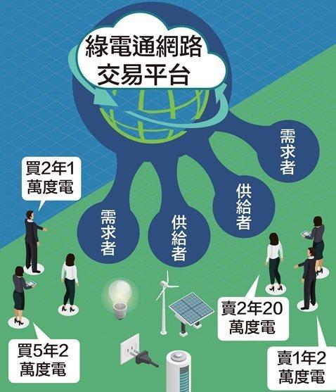 《綠電通交易平台》媒合綠電買賣示意圖。 南方電力/提供