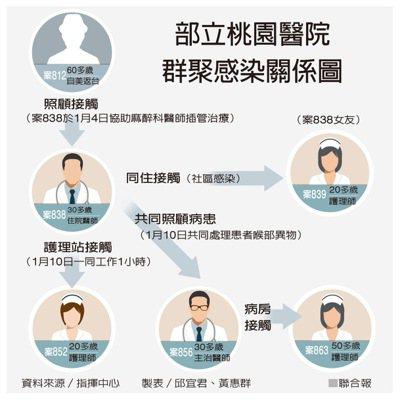 部立桃園醫院群聚感染關係圖 製表/邱宜君、黃惠群