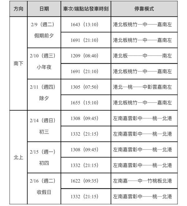台灣高鐵春節假期疏運再加開車次表。圖/高鐵提供