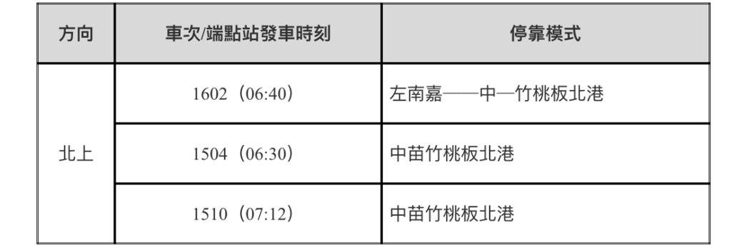 2月20日(周六)補行上班日增開車次表。圖/高鐵提供