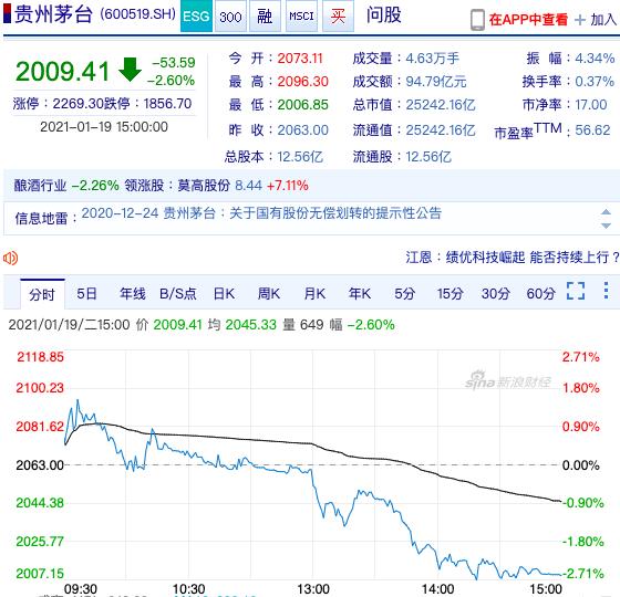 「A股股王」貴州茅台19日收人民幣2,009.41元,跌2.6%,單日蒸發人民幣...