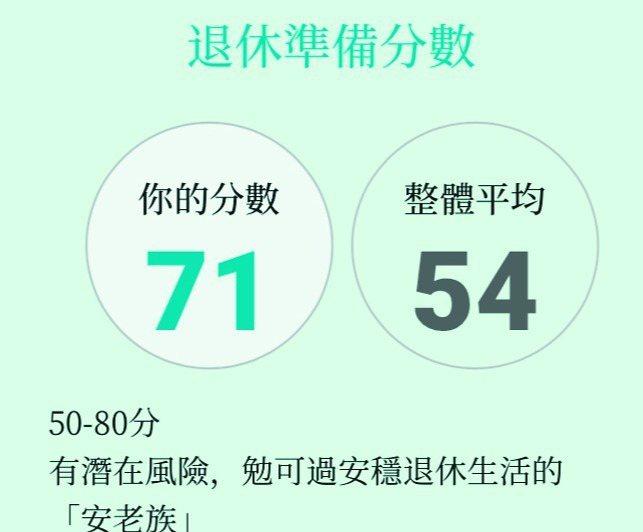 「退休準備指標」得到71分,讓我又驚又喜,驚的是退休生活有潛在風險,喜的是屬於「...