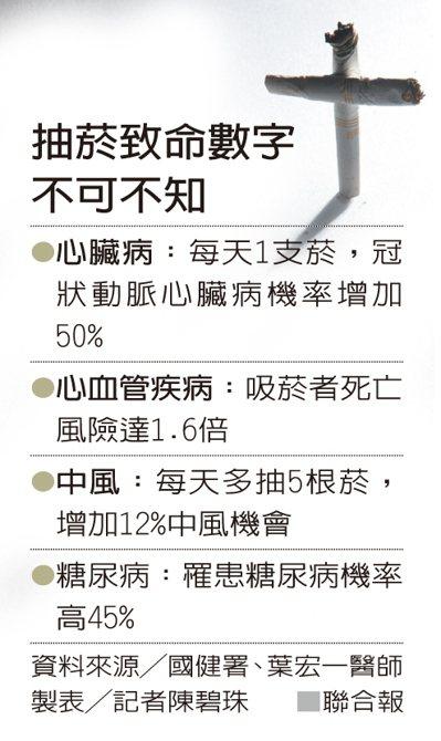 抽菸致命數字不可不知 製表╱記者陳碧珠