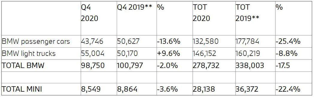BMW去年在北美共交付了278,732輛,較2019年衰退了17.5%。 圖/截...