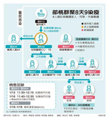 部桃群聚8天9染疫 製表/陳婕翎、黃惠群、陳雨鑫、楊雅棠