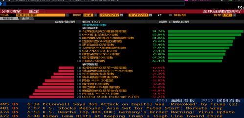 在川普四年任內的全球主要股票指數排行,台股報酬率高居第一。(彭博資訊)