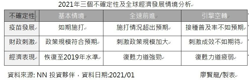 2021年三個不確定性及全球經濟發展情境分析。記者廖賢龍/製表