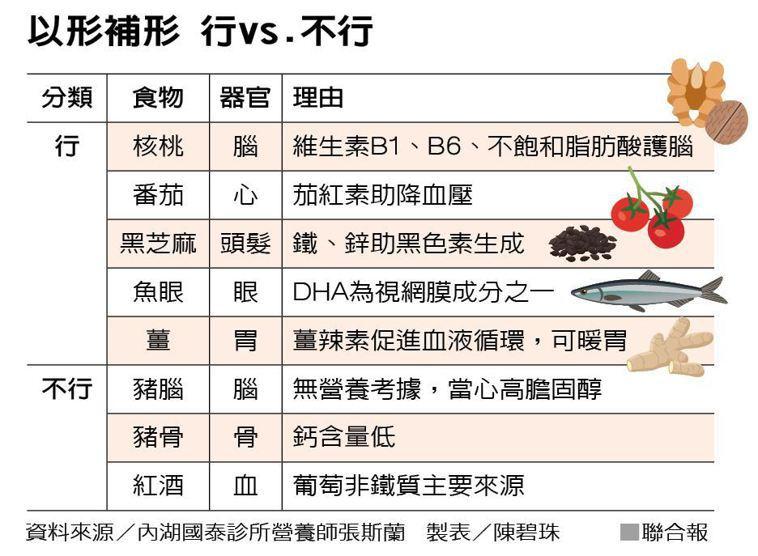 以形補形 行vs.不行 製表/陳碧珠