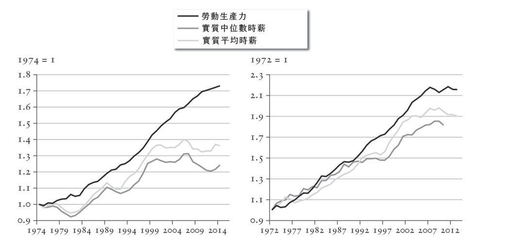 圖九:美國自1974年以來的勞動生產力與薪資走勢對比(左);英國自1972年以來的勞動生產力與薪資走勢對比(右)。 圖/時報出版