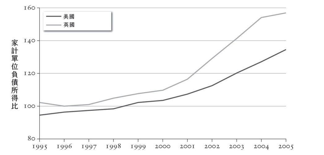 圖十一:英美家計單位負債與所得比,1995~2005年。 圖/時報出版