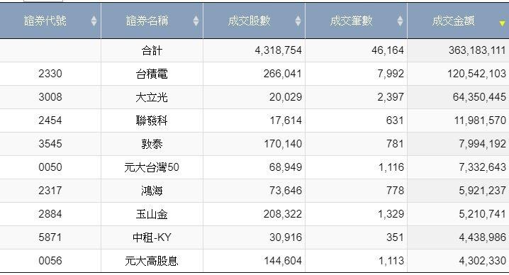資料來源:台灣證券交易所 資料時間:2020/10/26