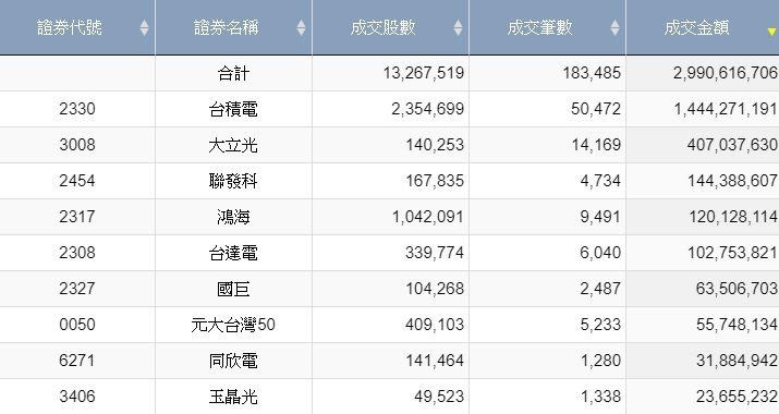 資料來源:台灣證券交易所 資料時間:2021/01/15