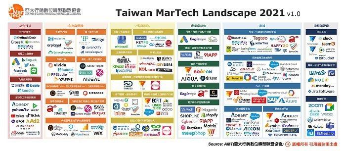 AMT亞太行銷數位轉型聯盟協會同步先進國家發表臺灣第一個行銷科技地圖(MarTe...