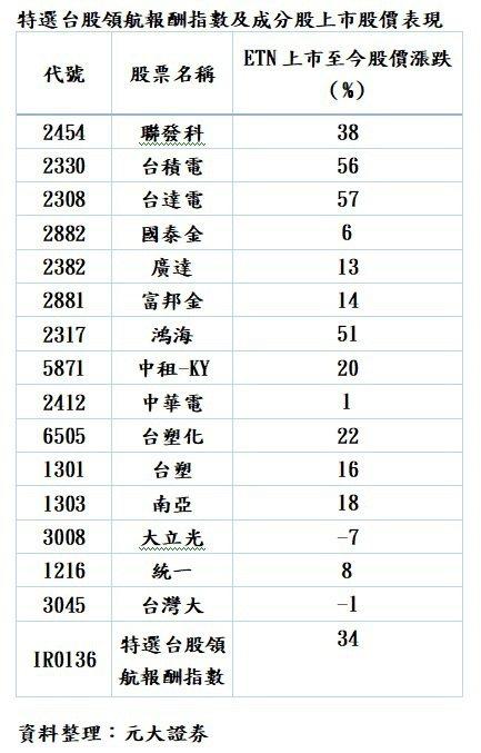 特選台股領航報酬指數及成分股上市股價表現