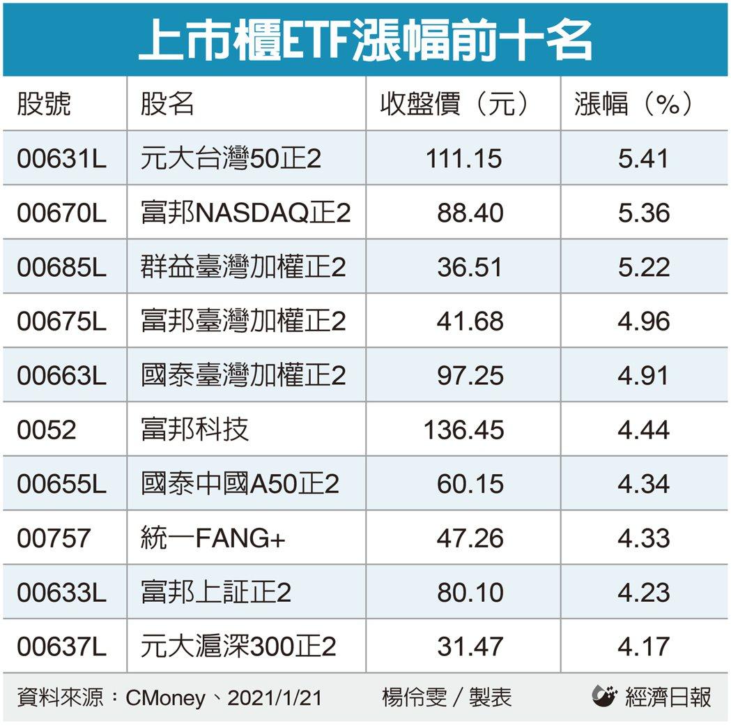 上市櫃ETF漲幅前十名。(製表:記者楊伶雯)