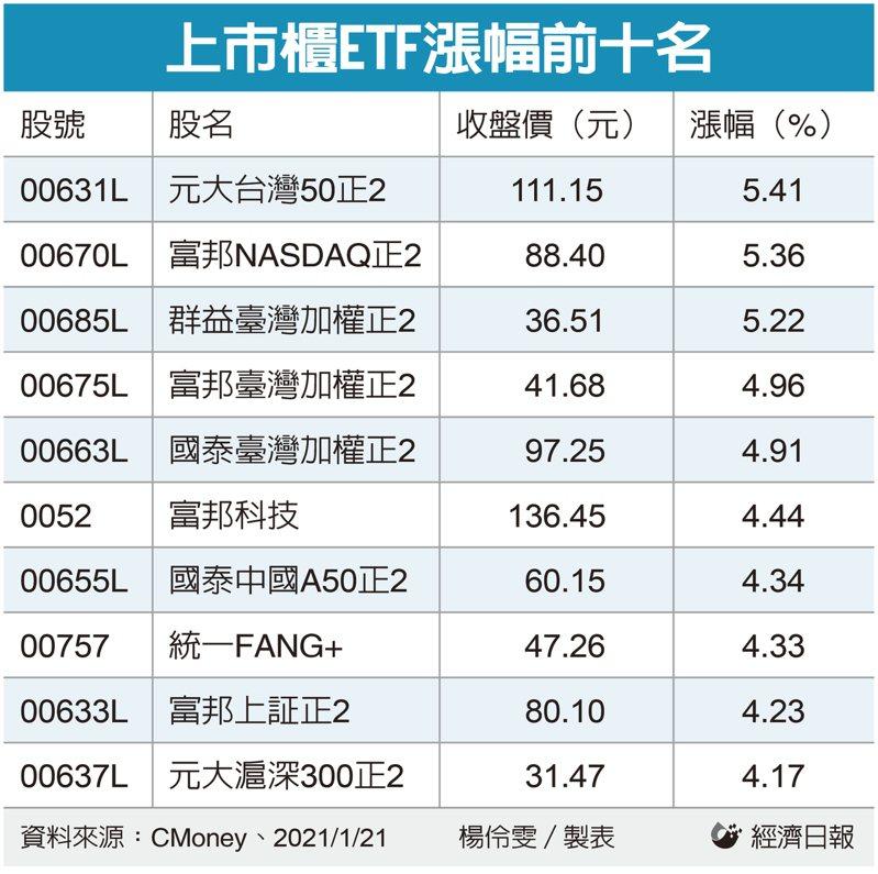 上市櫃ETF漲幅前十名。 記者楊伶雯/製表