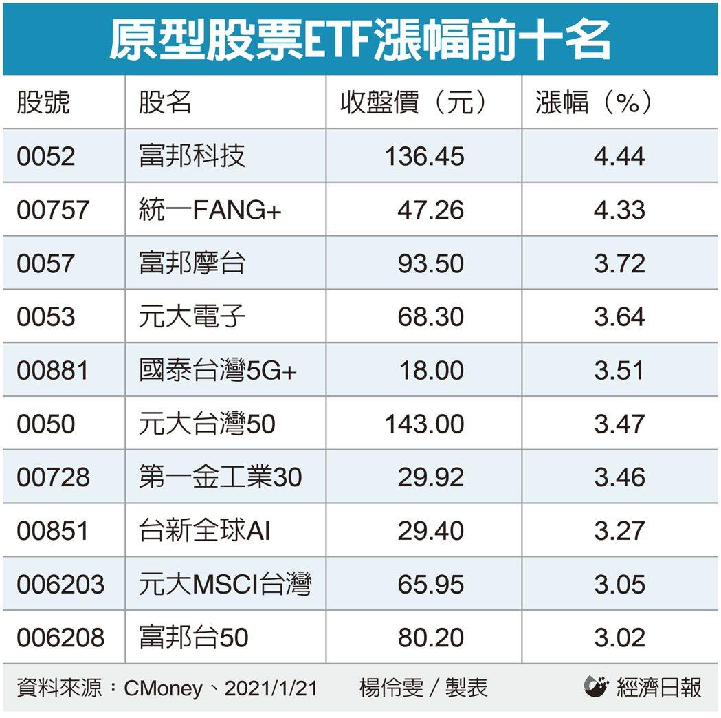 原型股票ETF漲幅前十名。(製表:記者楊伶雯)