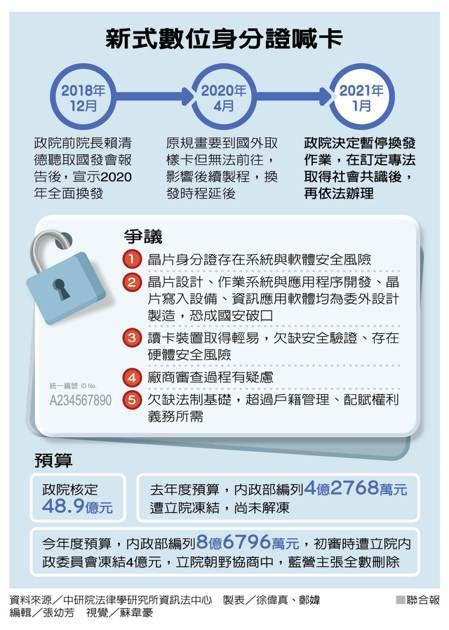 新式數位身分證喊卡 製表/徐偉真、鄭媁