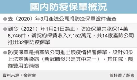 國內防疫保單概況。 製表/曾桂香