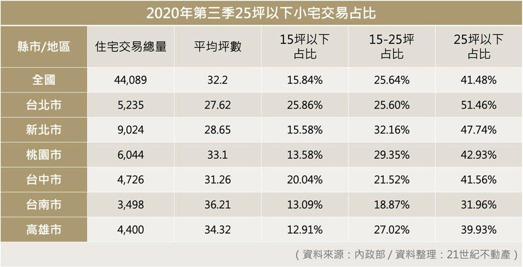 ▲2020年第三季25坪以下小宅交易占比。 資料來源:內政部 / 資料整理:21...