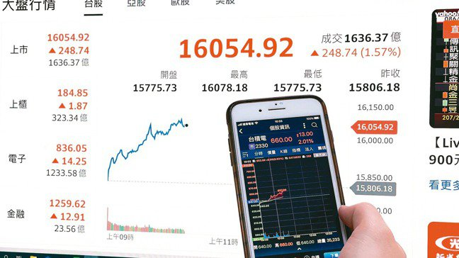 台積電股價21日盤中飆升,帶動台股大盤再度攻上一萬六千點關卡。記者陳易辰/攝影