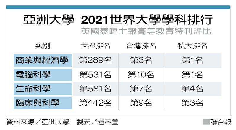亞洲大學 2021世界大學學科排行 製表/趙容萱