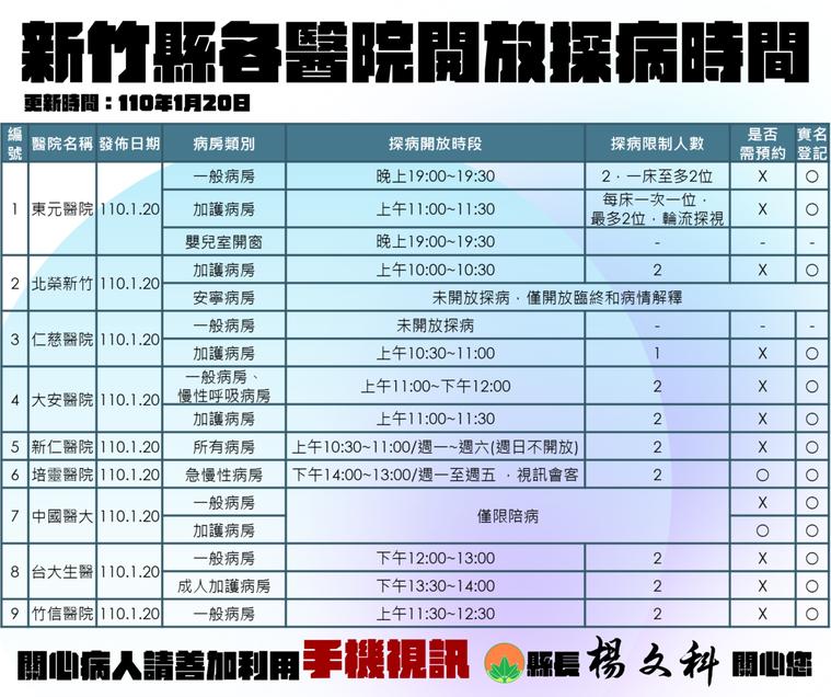 新竹縣政府彙整各大醫院門禁管制資訊,並製作表格,方便民眾查閱。圖/新竹縣政府提供