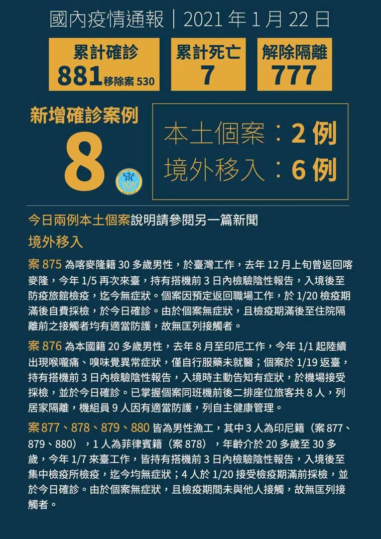 中央流行疫情指揮中心指揮官陳時中今日公布,國內新增6例境外移入新冠肺炎確定病例,...