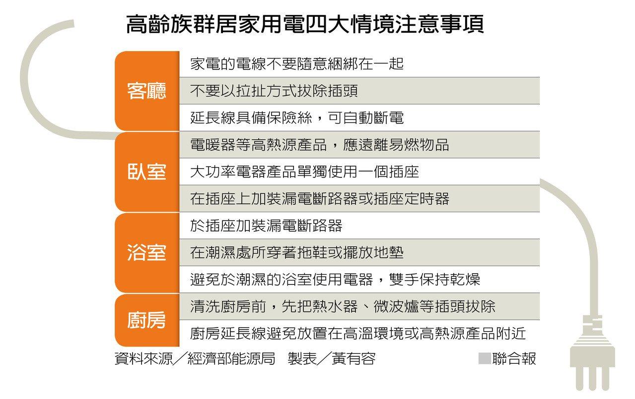 高齡族群居家用電四大情境注意事項 製表/黃有容