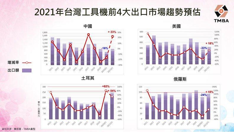圖/台灣工具機暨零組件工業同業公會提供