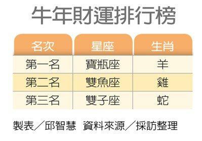 牛年財運排行榜 製表/邱智慧