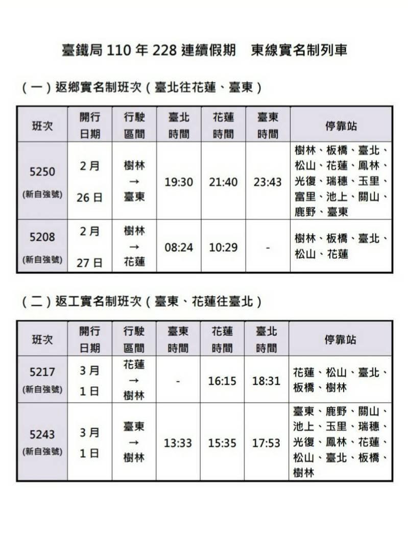 228連假台鐵加開116班車下周五凌晨0時開放搶票 生活新聞 生活 聯合新聞網