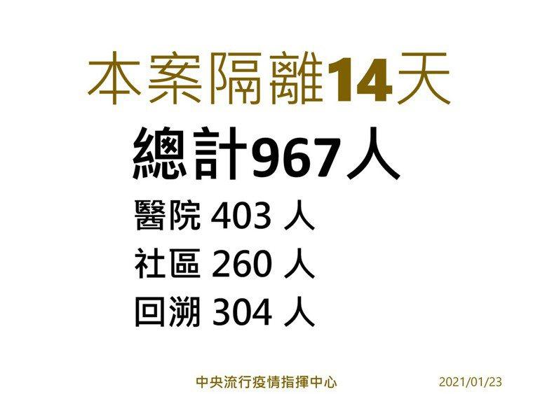 「部桃專案」已追回304人出院者隔離,該群聚隔離14天人數高達967人。圖/指揮...