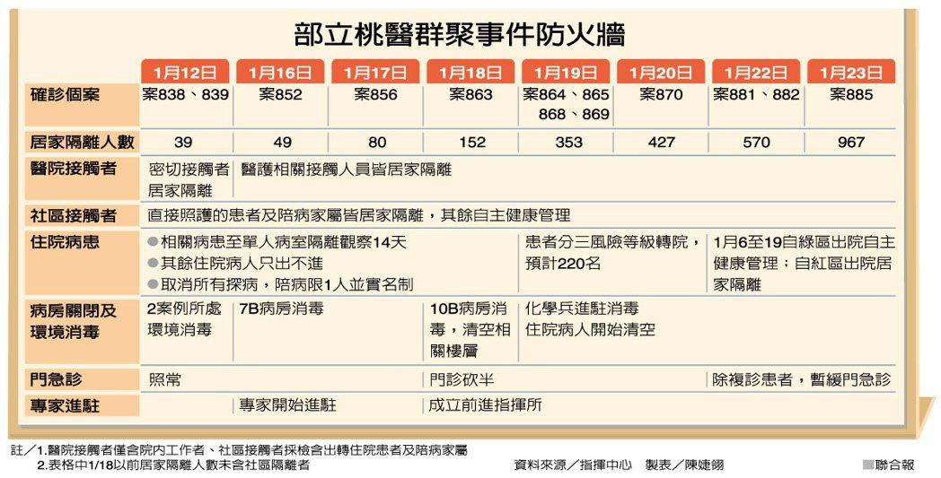 部立桃醫群聚事件防火牆 資料來源/指揮中心 製表/陳婕翎