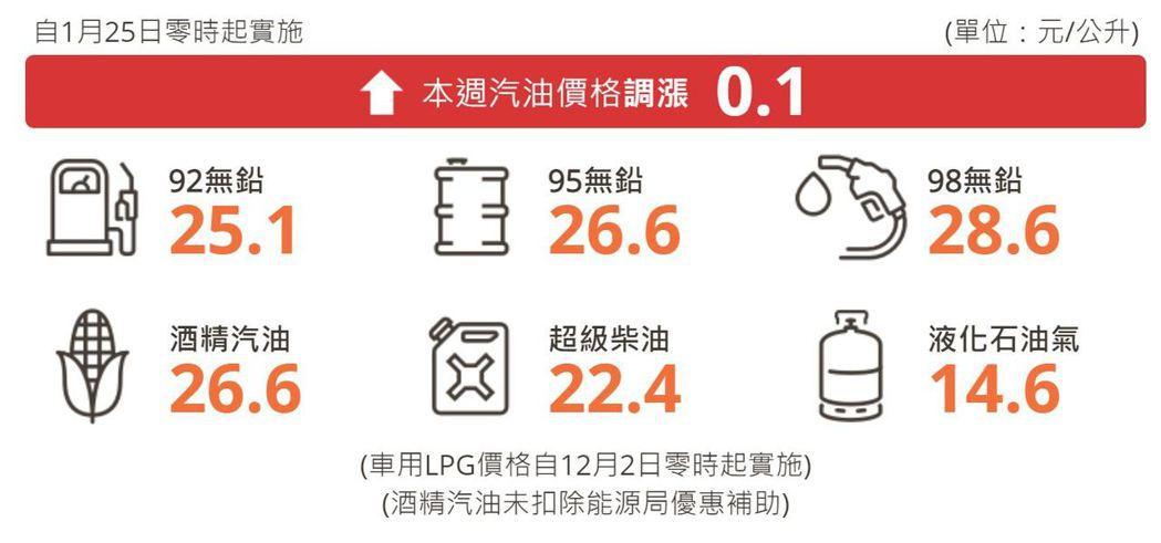 自明(25)日凌晨零時起汽油價格調漲0.1元,柴油不調整。 圖/摘自台灣中油