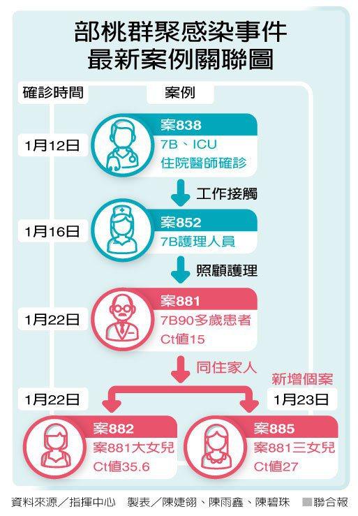 部桃群聚感染事件最新案例關聯圖 製表/陳婕翎、陳雨鑫、陳碧珠